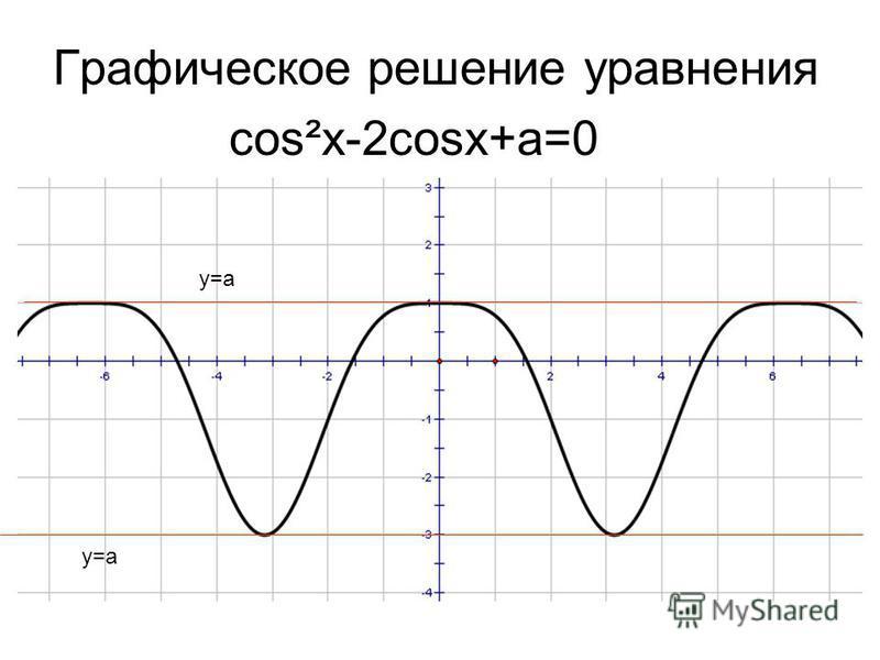 Графическое решение уравнения cos²x-2cosx+a=0 y=a