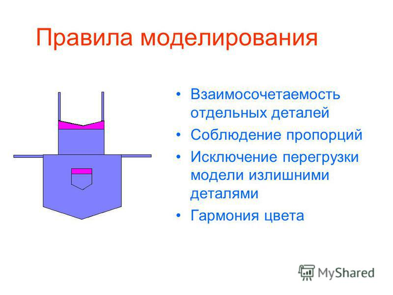 Правила моделирования Взаимосочетаемость отдельных деталей Соблюдение пропорций Исключение перегрузки модели излишними деталями Гармония цвета