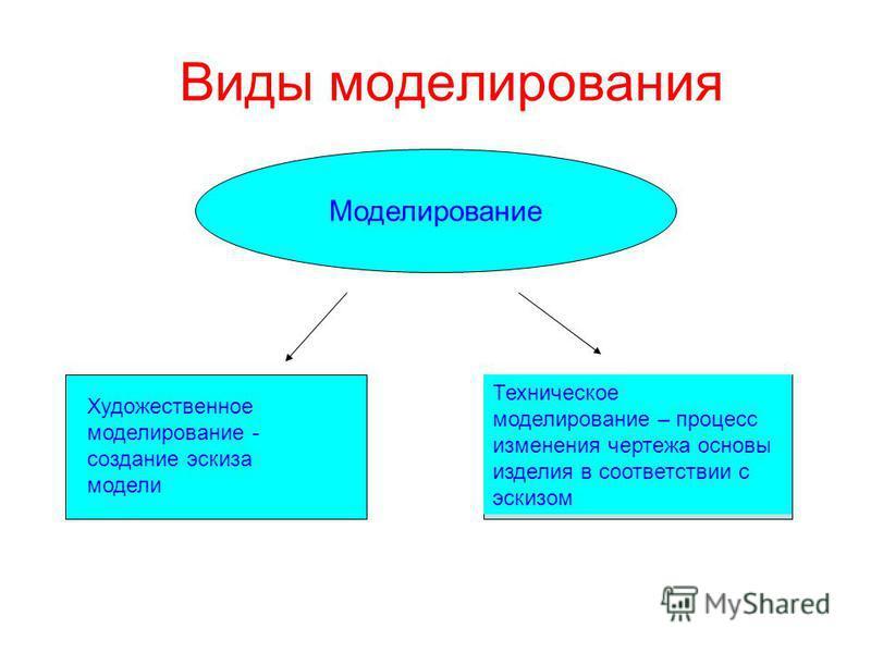 Виды моделирования Моделирование Художественное моделирование - создание эскиза модели Техническое моделирование – процесс изменения чертежа основы изделия в соответствии с эскизом