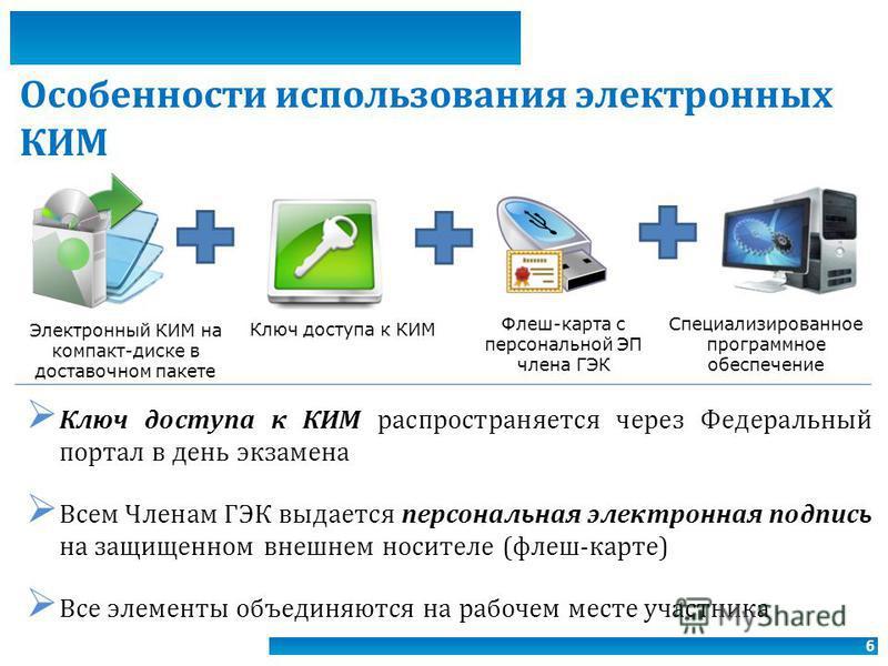 6 Особенности использования электронных КИМ Ключ доступа к КИМ распространяется через Федеральный портал в день экзамена Всем Членам ГЭК выдается персональная электронная подпись на защищенном внешнем носителе (флеш-карте) Все элементы объединяются н