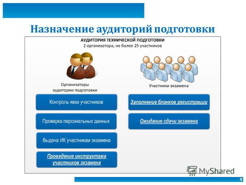 9 Назначение аудиторий подготовки