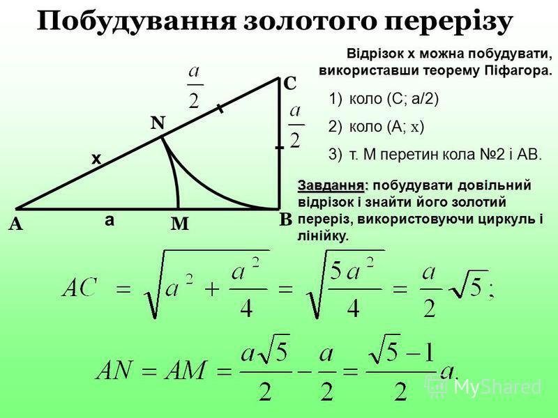 N B М С A Побудування золотого перерізу x a Відрізок x можна побудувати, використавши теорему Піфагора. 1)коло (С; а/2) 2)коло (А; x ) 3)т. М перетин кола 2 і АВ. Завдання: Завдання: побудувати довільний відрізок і знайти його золотий переріз, викори