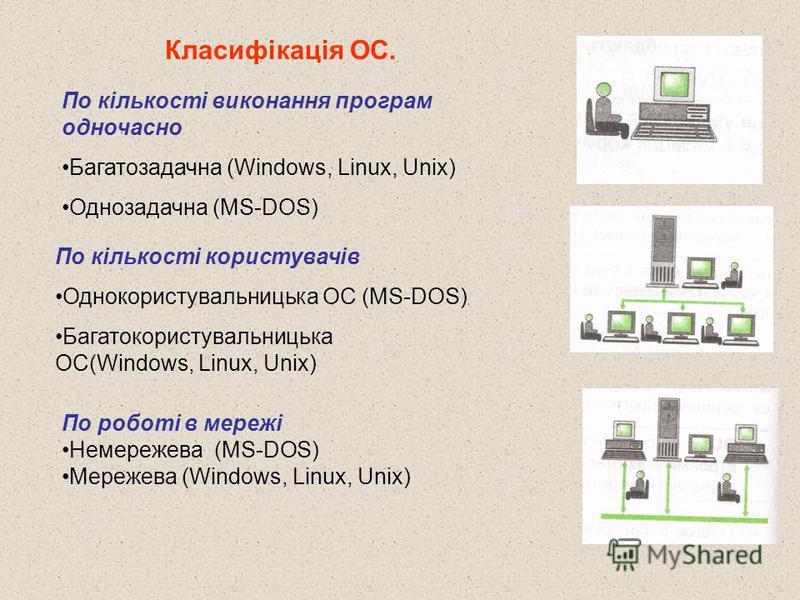 По кількості виконання програм одночасно Багатозадачна (Windows, Linux, Unix) Однозадачна (MS-DOS) По кількості користувачів Однокористувальницька ОС (MS-DOS) Багатокористувальницька ОС(Windows, Linux, Unix) По роботі в мережі Немережева (MS-DOS) Мер