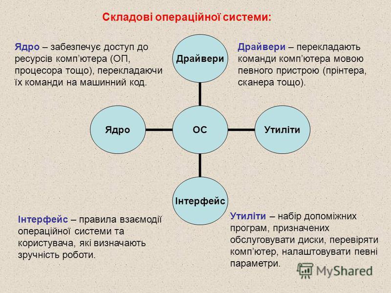Складові операційної системи: ОС ДрайвериУтилітиІнтерфейсЯдро Ядро – забезпечує доступ до ресурсів компютера (ОП, процесора тощо), перекладаючи їх команди на машинний код. Драйвери – перекладають команди компютера мовою певного пристрою (прінтера, ск