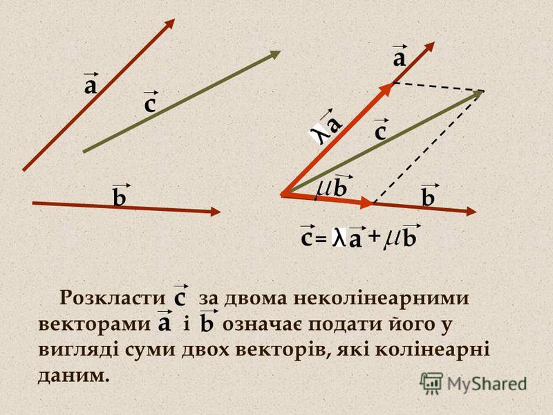 b а а с b Розкласти за двома неколінеарними векторами і означає подати його у вигляді суми двох векторів, які колінеарні даним. с а b с а + b а с = b