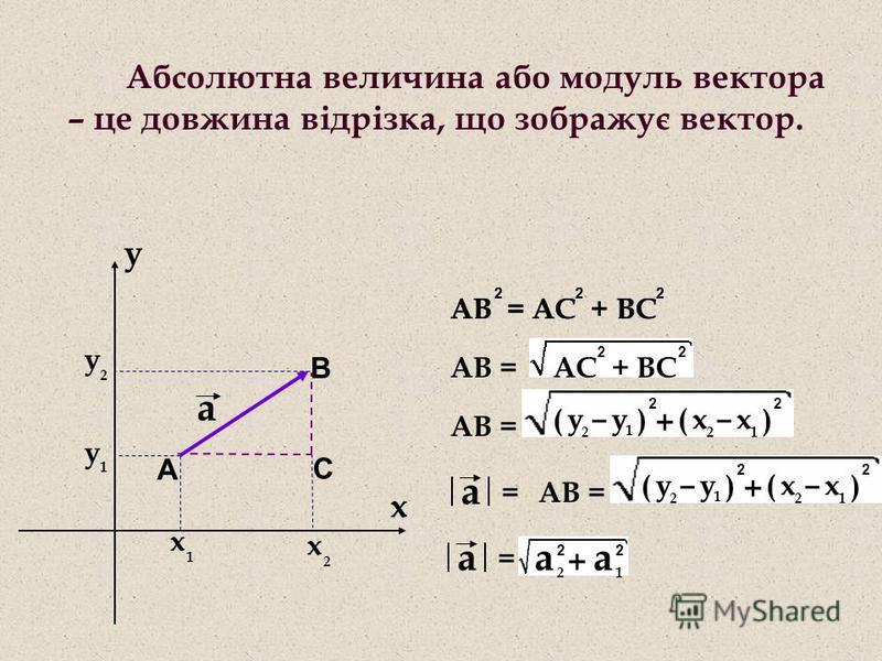 x 1 y 1 y 2 x 2 x y а А В С АС + ВС 22 АВ = АВ = АС + ВС 222 222 АВ = y 1 y 2 - () 2 x 2 x 1 - ( ) 2 + а = y 1 y 2 - () 2 x 2 x 1 - ( ) 2 + а = а 2 2 а 1 2 + Абсолютна величина або модуль вектора – це довжина відрізка, що зображує вектор.