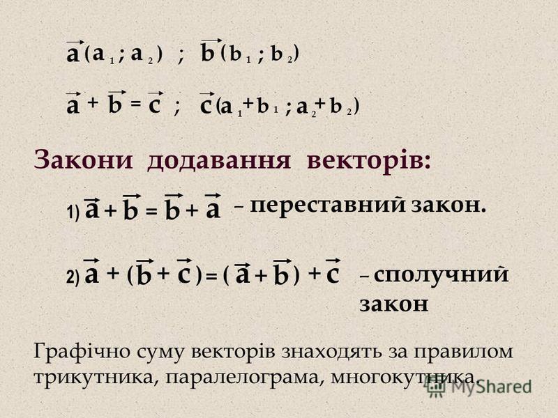 b а а 1 а 2 ; () b 1 b 2 ; () ; ; а b с = + а 1 ( b 1 ; ) с а 2 b 2 + + Закони додавання векторів: b а + b а + = 1) – переставний закон. )( b с + 2) + = b а + а + () с – сполучний закон Графічно суму векторів знаходять за правилом трикутника, паралел