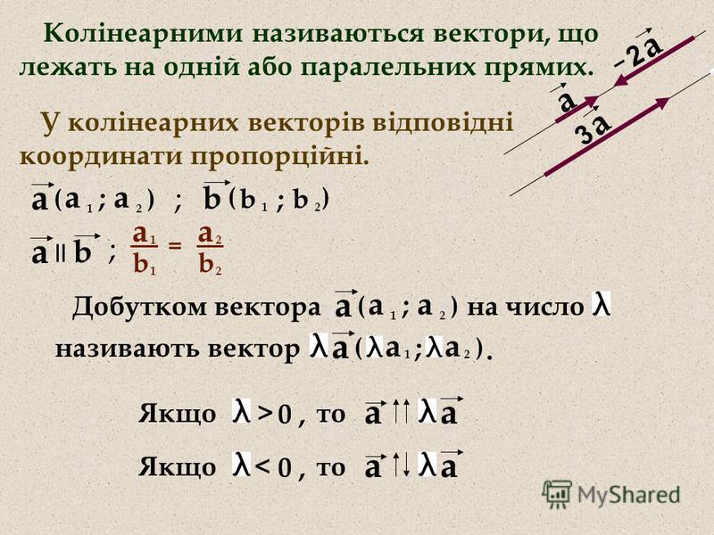 Колінеарними називаються вектори, що лежать на одній або паралельних прямих. а а 2 - а 3 b а а 1 а 2 ; () b 1 b 2 ; () ; У колінеарних векторів відповідні координати пропорційні. ; b а а 1 b 1 а 2 b 2 = Добутком вектора на число ) а а 1 а 2 ; ( ) а а
