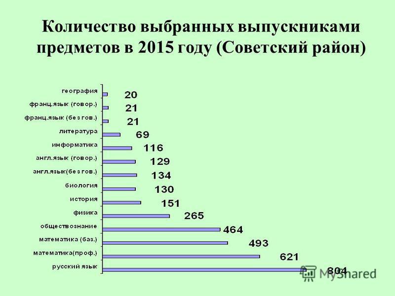 Количество выбранных выпускниками предметов в 2015 году (Советский район)
