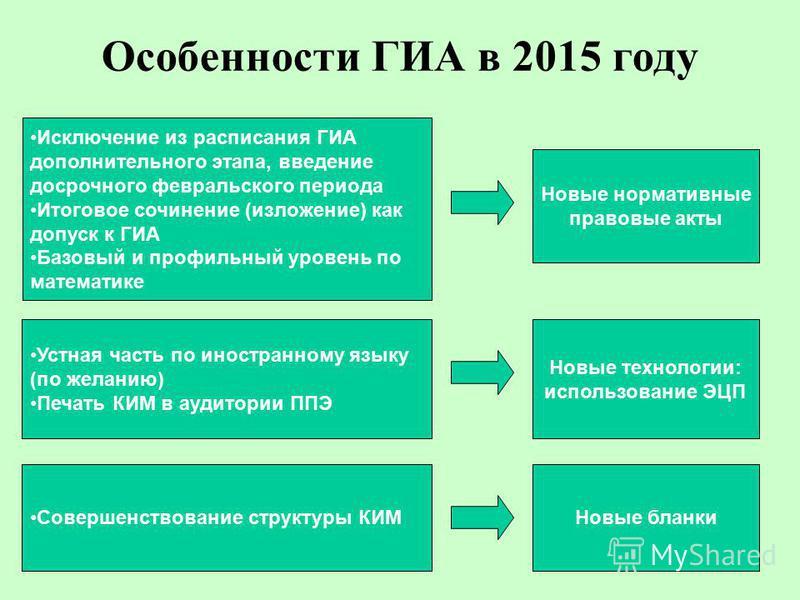 Особенности ГИА в 2015 году Исключение из расписания ГИА дополнительного этапа, введение досрочного февральского периода Итоговое сочинение (изложение) как допуск к ГИА Базовый и профильный уровень по математике Устная часть по иностранному языку (по
