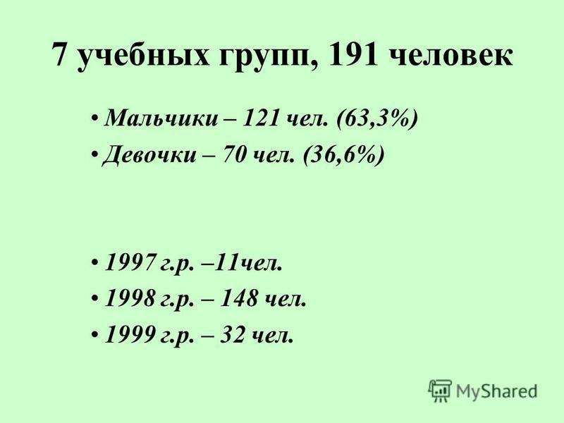 7 учебных групп, 191 человек Мальчики – 121 чел. (63,3%) Девочки – 70 чел. (36,6%) 1997 г.р. –11 чел. 1998 г.р. – 148 чел. 1999 г.р. – 32 чел.