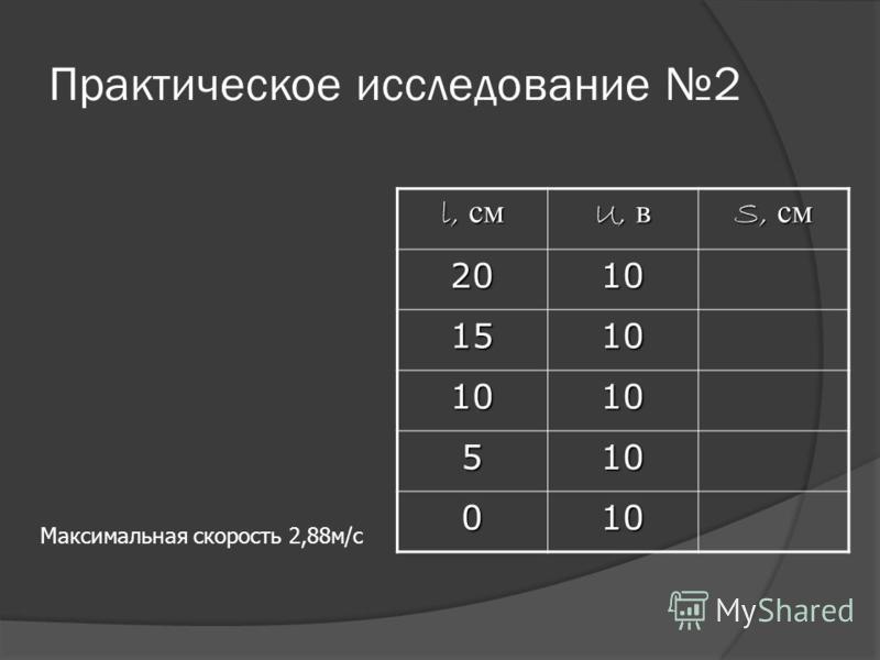 Практическое исследование 2 l, см U, в S, см 2010 1510 1010 510 010 Максимальная скорость 2,88 м/с
