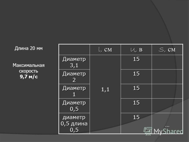 l, см U, в S, см Диаметр 3,1 1,115 Диаметр 2 15 Диаметр 1 15 Диаметр 0,5 15 диаметр 0,5 длина 0,5 15… Длина 20 мм Максимальная скорость 9,7 м/с