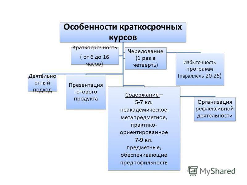 Особенности краткосрочных курсов Избыточность программ ( параллель 20-25) Деятельно стный подход Презентация готового продукта Содержание – 5-7 кл. неакадемическое, метапредметное, практико- ориентированное 7-9 кл. предметные, обеспечивающие предпофи