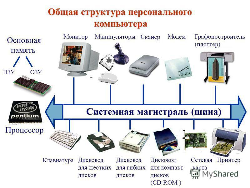 Общая структура персонального Общая структура персонального компьютера компьютера Системная магистраль (шина) Основная память Монитор МанипуляторыМодем Сканер Графопостроитель (плоттер) ОЗУПЗУ Клавиатура Процессор Дисковод для жёстких дисков Дисковод