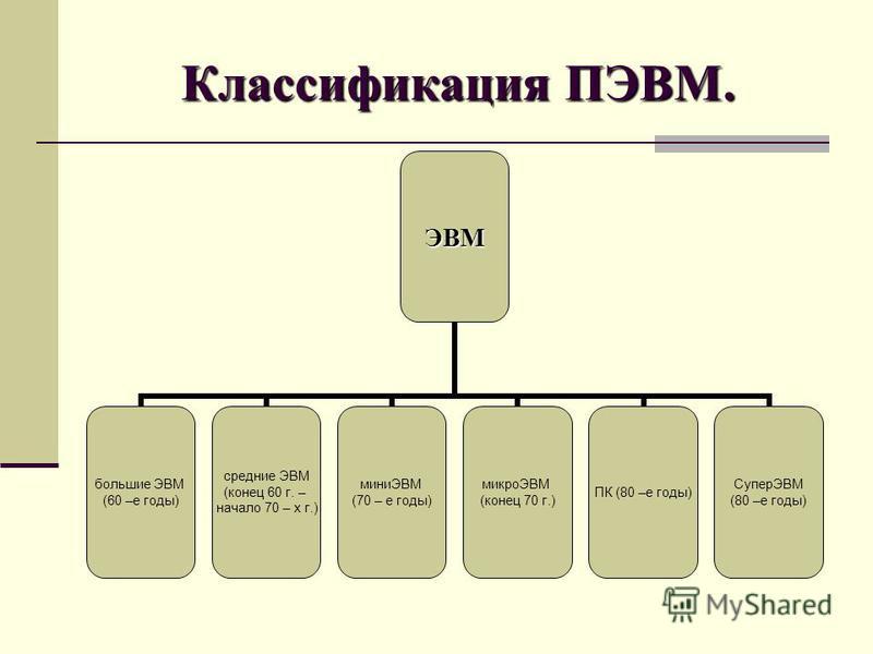 Классификация ПЭВМ. ЭВМ большие ЭВМ (60 –е годы) средние ЭВМ (конец 60 г. – начало 70 – х г.) миниЭВМ (70 – е годы) микроЭВМ (конец 70 г.) ПК (80 –е годы) СуперЭВМ (80 –е годы)