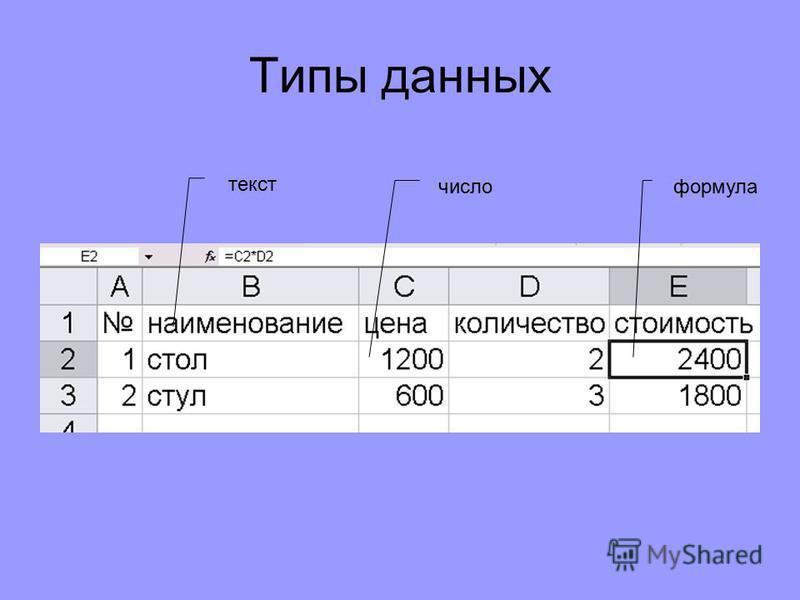 Строка формул Поле имени Ярлычки листов Структура окна MS Excel Заголовок строки Заголовок столбца Панель инструментов «Стандартная» Панель инструментов «Форматирование»