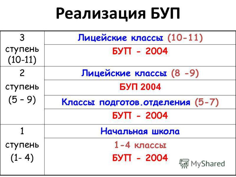 Реализация БУП 3 ступень (10-11) Лицейские классы (10-11) БУП - 2004 2 ступень (5 – 9) Лицейские классы (8 -9) БУП 2004 Классы подготовьь.отделения (5-7) БУП - 2004 1 ступень (1- 4) Начальная школа 1- 4 классы БУП - 2004