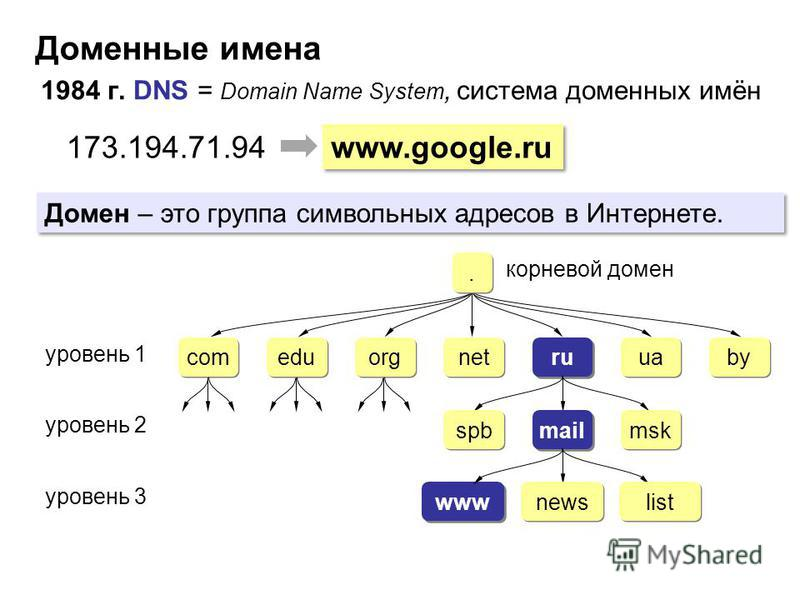 Доменные имена 1984 г. DNS = Domain Name System, система доменных имён www.google.ru 173.194.71.94 ru уровень 1 com edu org net ua by mail уровень 2 spb msk www уровень 3 news list.. корневой домен Домен – это группа символьных адресов в Интернете.