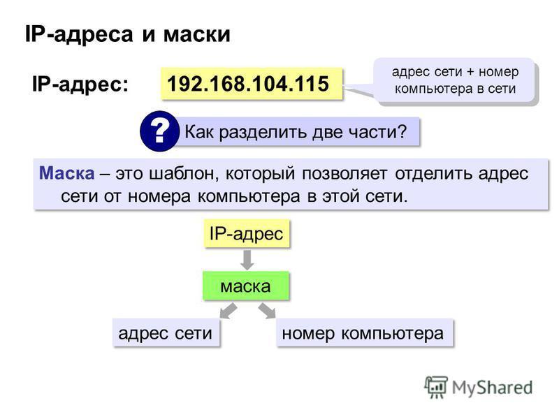 IP-адреса и маски 192.168.104.115 IP-адрес: адрес сети + номер компьютера в сети Как разделить две части? ? Маска – это шаблон, который позволяет отделить адрес сети от номера компьютера в этой сети. маска IP-адрес адрес сети номер компьютера