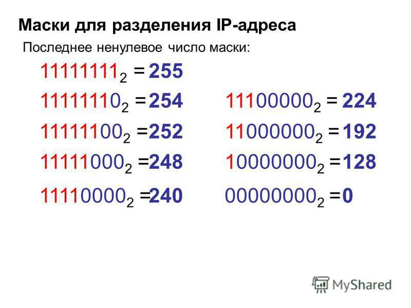 Маски для разделения IP-адреса Последнее ненулевое число маски: 11111110 2 =254 11111100 2 =252 11111000 2 =248 11110000 2 =240 11100000 2 =224 11000000 2 =192 10000000 2 =128 00000000 2 =0 11111111 2 =255