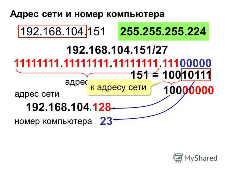 Адрес сети и номер компьютера 192.168.104.151255.255.255.224 192.168.104.151/27 адрес сети 192.168.104.? адрес сети номер компьютера 151 = 10010111 10000000 128 к адресу сети 23 11111111.11111111.11111111.11100000