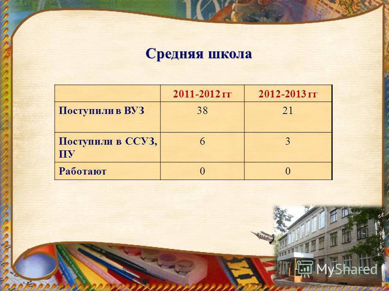 2011-2012 гг 2012-2013 гг Поступили в ВУЗ3821 Поступили в ССУЗ, ПУ 63 Работают 00 Средняя школа