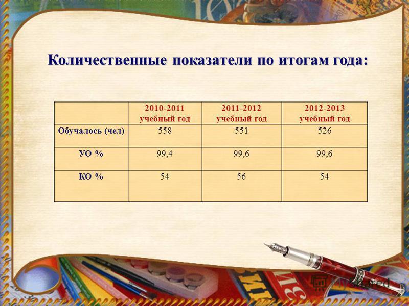 Количественные показатели по итогам года: 2010-2011 учебный год 2011-2012 учебный год 2012-2013 учебный год Обучалось (чел)558551526 УО %99,499,6 КО %545654