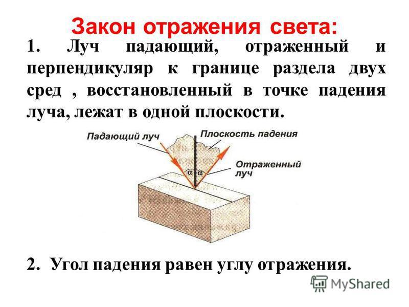 1. Луч падающий, отраженный и перпендикуляр к границе раздела двух сред, восстановленный в точке падения луча, лежат в одной плоскости. 2. Угол падения равен углу отражения. Закон отражения света: