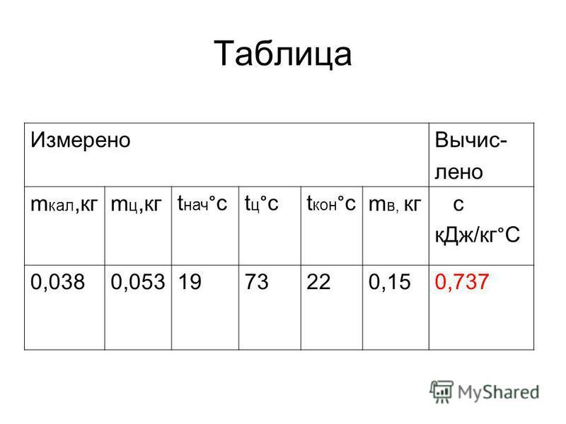 Таблица Измерено Вычис- лена m кал,кгm ц,кг t нач ° ctц°ctц°ct кон ° c m в, кг c к Дж/кг ° C 0,0380,053197320,150,737