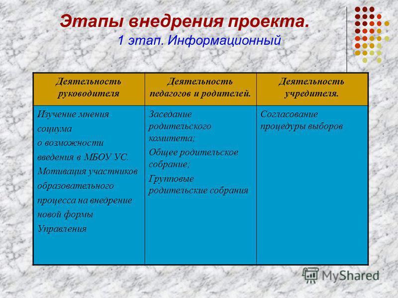 9 Комиссии : Финансово-экономическая; Учебная; Организационно-правовая; По работе с родителями и местным сообществом.