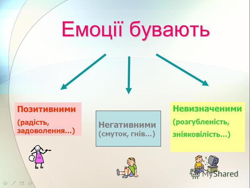 Емоції бувають Позитивними (радість, задоволення…) Негативними (смуток, гнів…) Невизначеними (розгубленість, зніяковілість…)