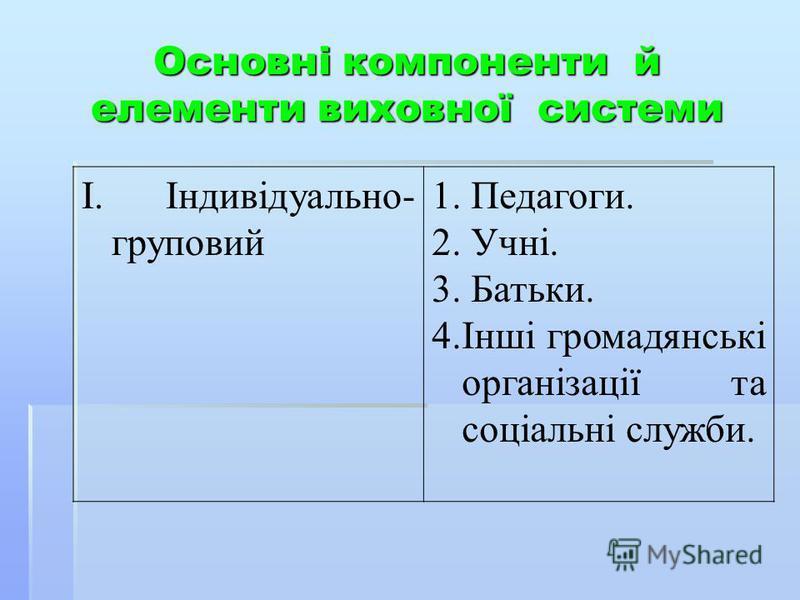 Основні компоненти й елементи виховної системи І. Індивідуально- груповий 1. Педагоги. 2. Учні. 3. Батьки. 4.Інші громадянські організації та соціальні служби.