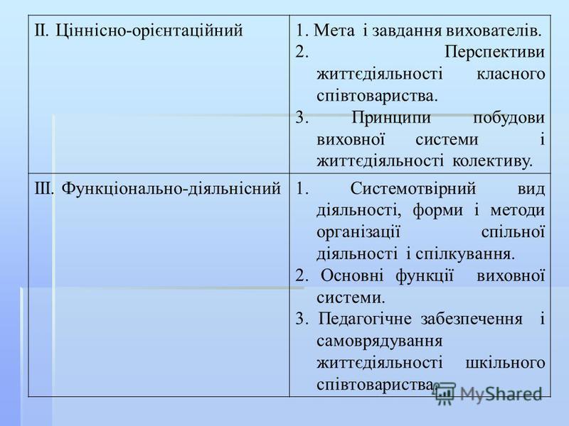 ІІ. Ціннісно-орієнтаційний1. Мета і завдання вихователів. 2. Перспективи життєдіяльності класного співтовариства. 3. Принципи побудови виховної системи і життєдіяльності колективу. ІІІ. Функціонально-діяльнісний1. Системотвірний вид діяльності, форми