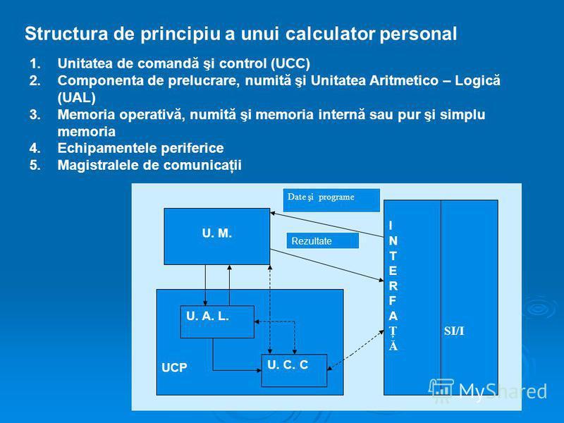 Structura de principiu a unui calculator personal 1.Unitatea de comandă şi control (UCC) 2.Componenta de prelucrare, numită şi Unitatea Aritmetico – Logică (UAL) 3.Memoria operativă, numită şi memoria internă sau pur şi simplu memoria 4.Echipamentele