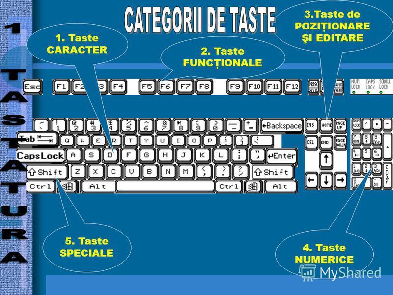 2. Taste FUNCŢIONALE 3.Taste de POZIŢIONARE ŞI EDITARE 1. Taste CARACTER 4. Taste NUMERICE 5. Taste SPECIALE