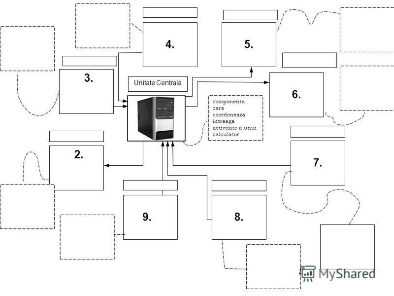 9. 8. 7. 6. 5. 4. 1. 2. componenta care coordoneaza intreaga activitate a unui calculator Unitate Centrala 3.