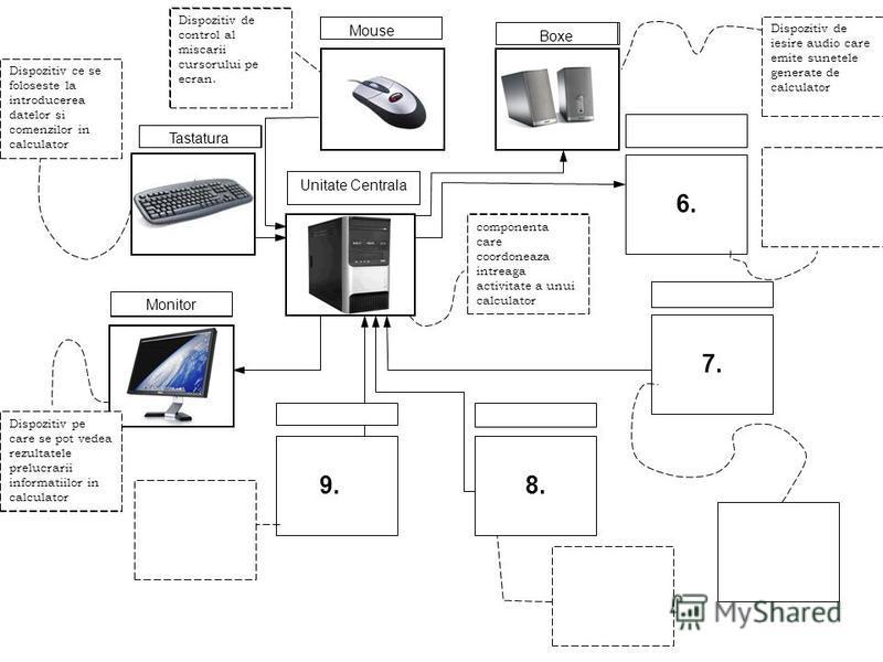 9. 8. 7. 6. 5. 4. 1. 2. componenta care coordoneaza intreaga activitate a unui calculator Unitate Centrala 3. Monitor Dispozitiv pe care se pot vedea rezultatele prelucrarii informatiilor in calculator Tastatura Dispozitiv ce se foloseste la introduc