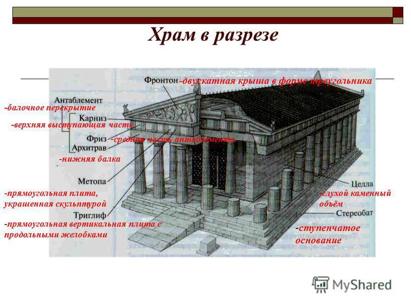 Храм в разрезе -глухой каменный объём -ступенчатое основание -балочное перекрытие -двускатная крыша в форме треугольника -прямоугольная вертикальная плита с продольными желобками -прямоугольная плита, украшенная скульптурой -нижняя балка - средняя ча