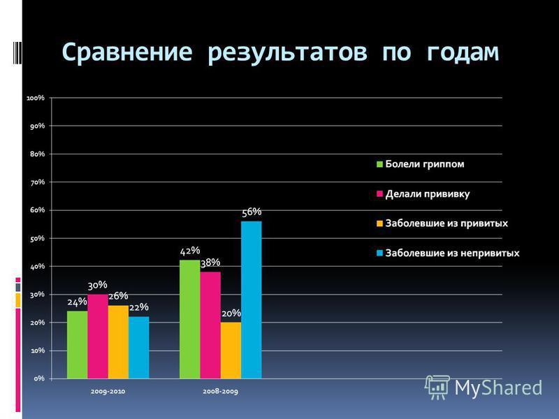 Сравнение результатов по годам