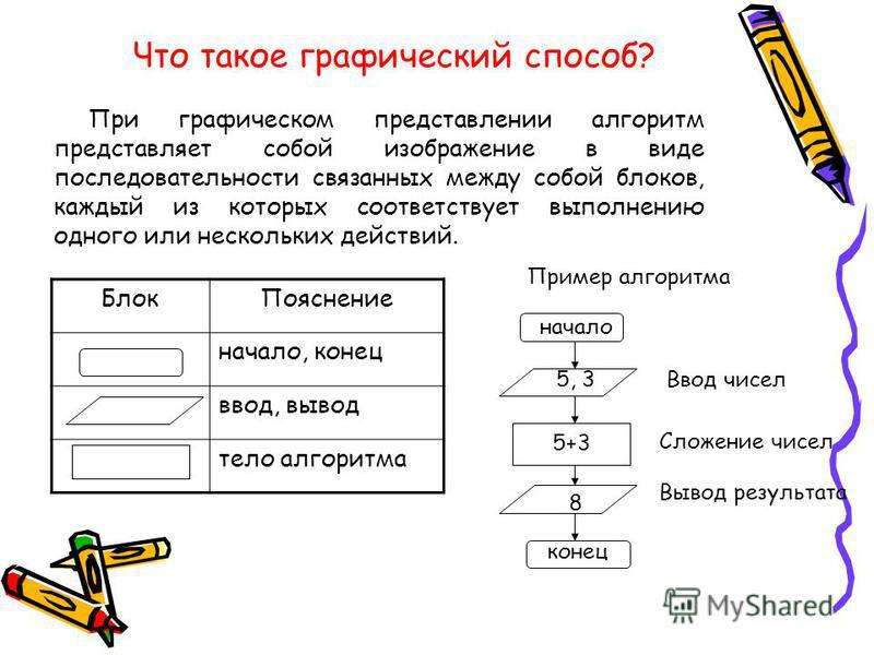 Блок Пояснение начало, конец ввод, вывод тело алгоритма При графическом представлении алгоритм представляет собой изображение в виде последовательности связанных между собой блоков, каждый из которых соответствует выполнению одного или нескольких дей