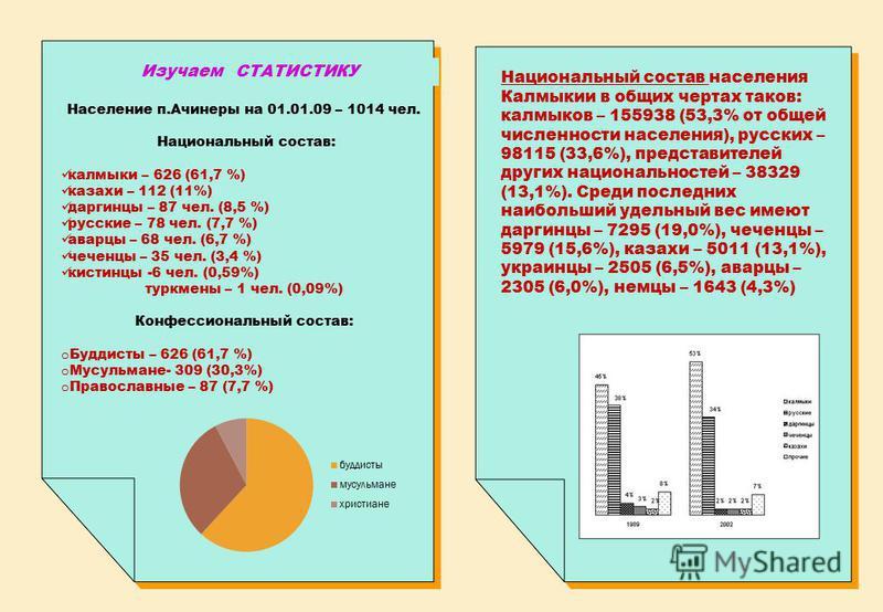 Изучаем СТАТИСТИКУ Население п.Ачинеры на 01.01.09 – 1014 чел. Национальный состав: калмыки – 626 (61,7 %) казахи – 112 (11%) даргинцы – 87 чел. (8,5 %) русские – 78 чел. (7,7 %) аварцы – 68 чел. (6,7 %) чеченцы – 35 чел. (3,4 %) кистинцы -6 чел. (0,