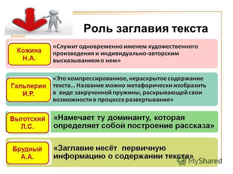 Роль заглавия текста Гальперин И.Р. Выготский Л.С. Кожина Н.А. Брудный А.А.
