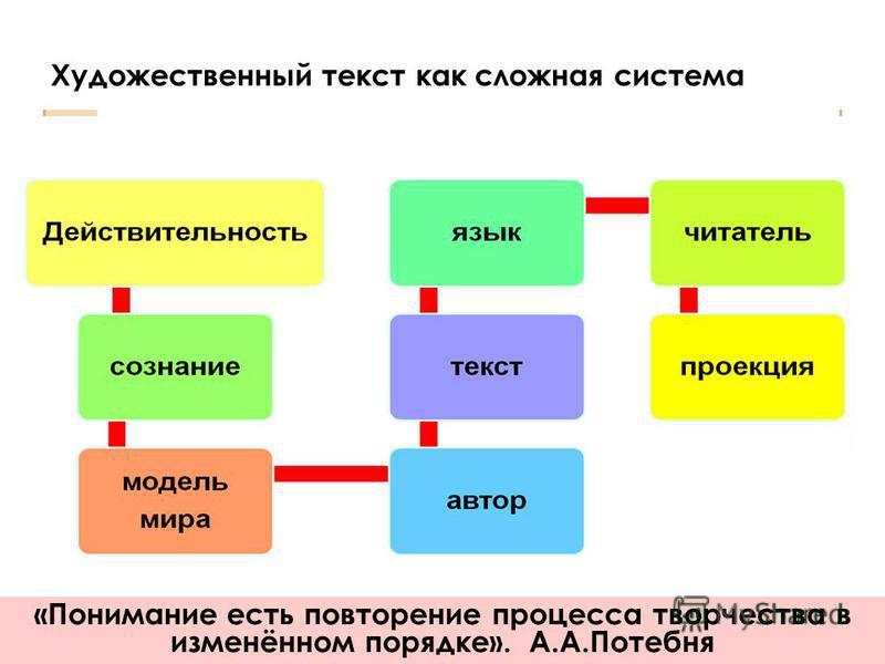 Художественный текст как сложная система «Понимание есть повторение процесса творчества в изменённом порядке». А.А.Потебня