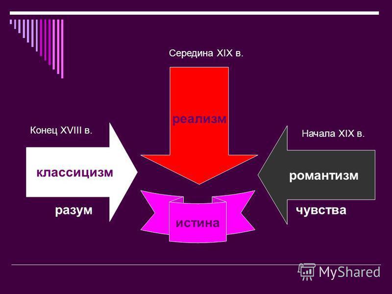 классицизм романтизм Конец XVIII в. Начала XIX в. разум чувства реализм Середина XIX в. истина