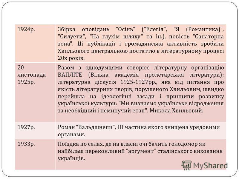 1924 р. Збірка оповідань