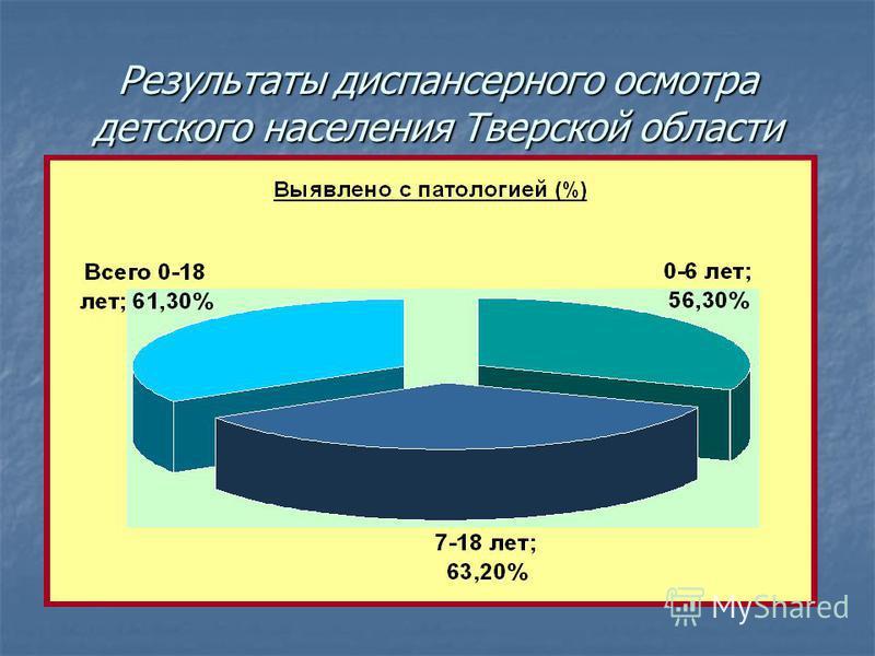 Результаты диспансерного осмотра детского населения Тверской области
