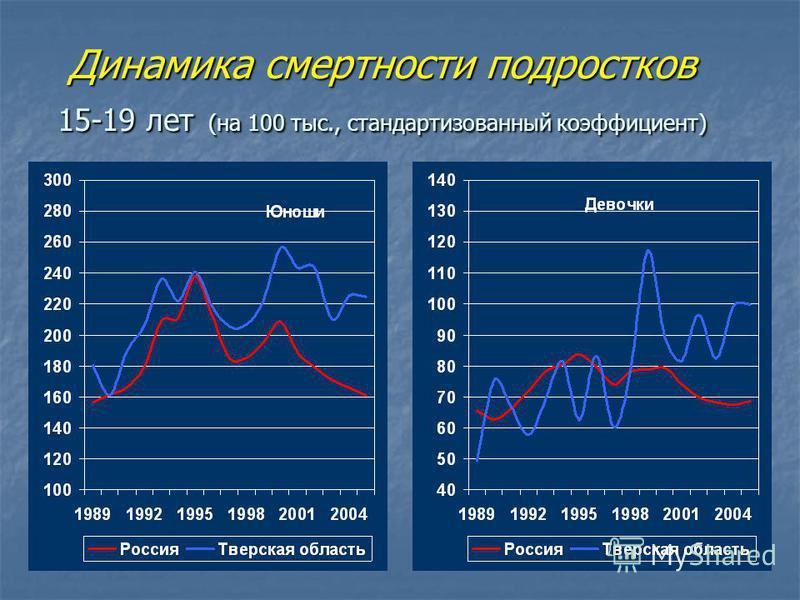 Динамика смертности подростков 15-19 лет (на 100 тыс., стандартизованный коэффициент)