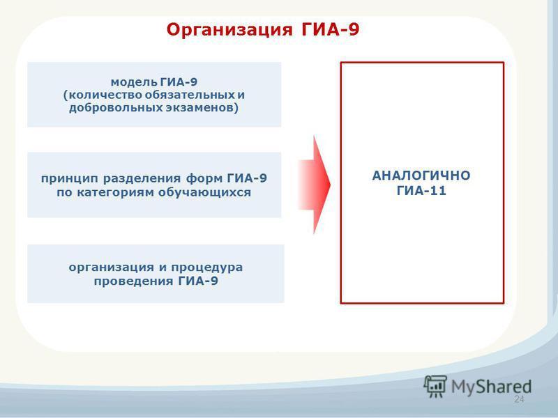 Организация ГИА-9 принцип разделения форм ГИА-9 по категориям обучающихся модель ГИА-9 (количество обязательных и добровольных экзаменов) организация и процедура проведения ГИА-9 24 АНАЛОГИЧНО ГИА-11