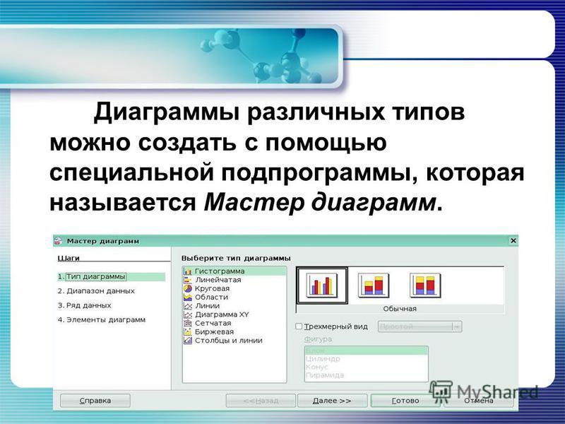 Диаграммы различных типов можно создать с помощью специальной подпрограммы, которая называется Мастер диаграмм.